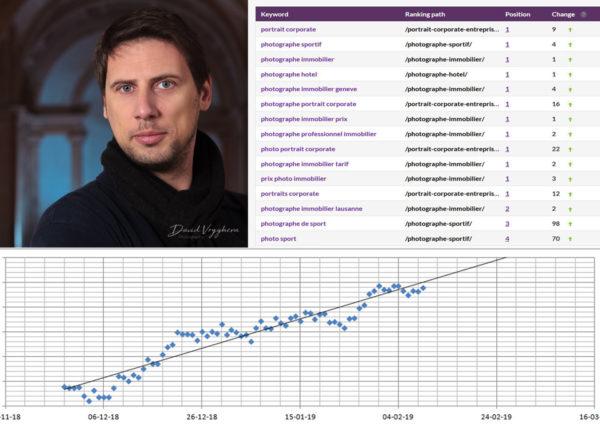 Progression dans les résultats de recherche de Google grâce au programme Sherpa SEO